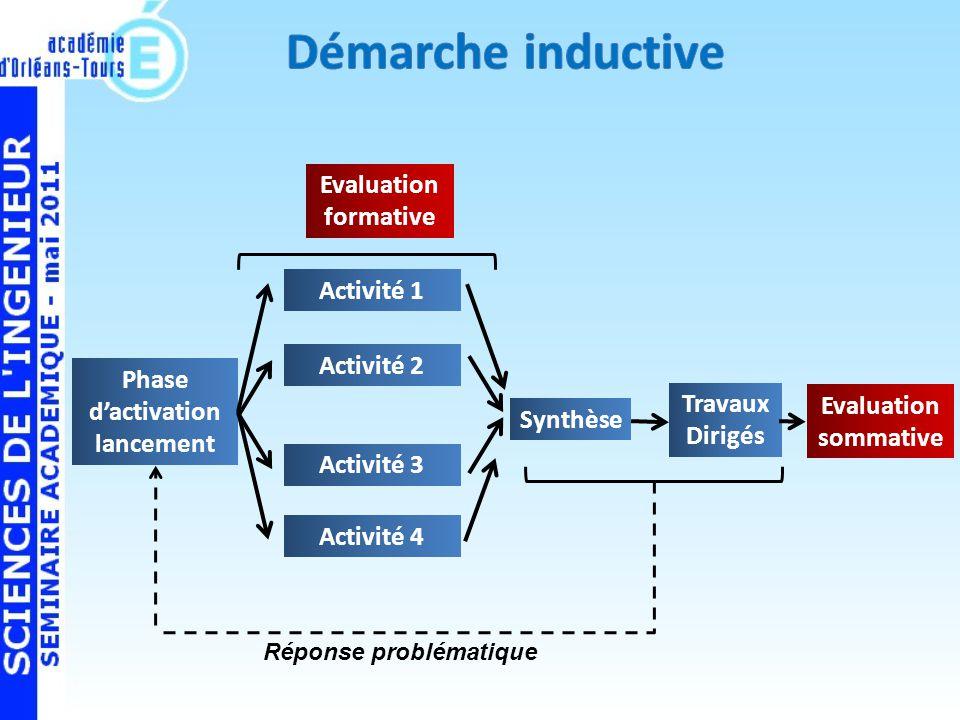 Phase dactivation lancement Synthèse Travaux Dirigés Evaluation sommative Evaluation formative Réponse problématique Activité 1 Activité 2 Activité 3 Activité 4
