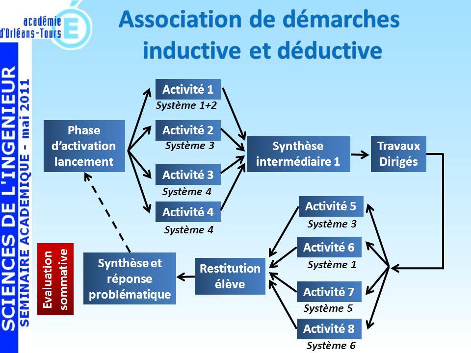 Phase dactivation lancement Synthèse intermédiaire 1 Travaux Dirigés Activité 5 Activité 6 Activité 7 Activité 8 Activité 1 Activité 2 Activité 3 Activité 4 Restitution élève Synthèse et réponse problématique Système 1+2 Système 3 Système 4 Système 3 Système 1 Système 5 Système 6 Evaluation sommative