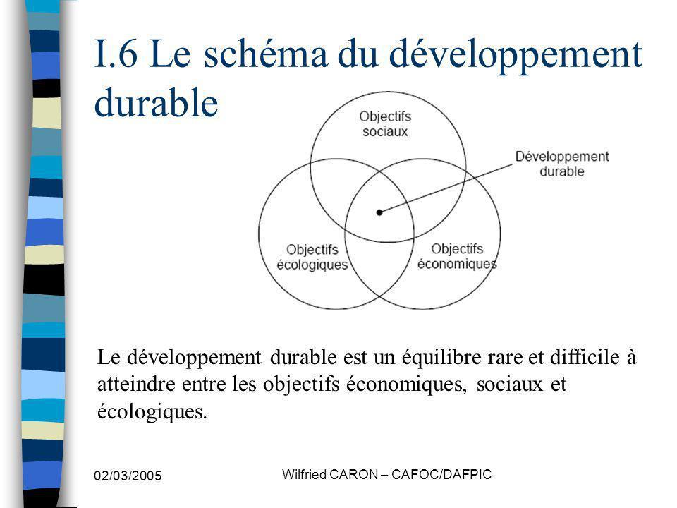 02/03/2005 Wilfried CARON – CAFOC/DAFPIC I.6 Le schéma du développement durable Le développement durable est un équilibre rare et difficile à atteindre entre les objectifs économiques, sociaux et écologiques.