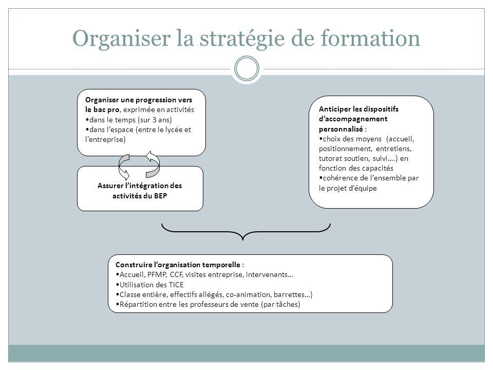 Organiser la stratégie de formation Organiser une progression vers le bac pro, exprimée en activités dans le temps (sur 3 ans) dans lespace (entre le