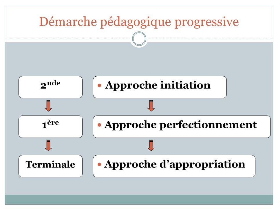 Démarche pédagogique progressive Approche initiation Approche perfectionnement Approche dappropriation 2 nde 1 ère Terminale