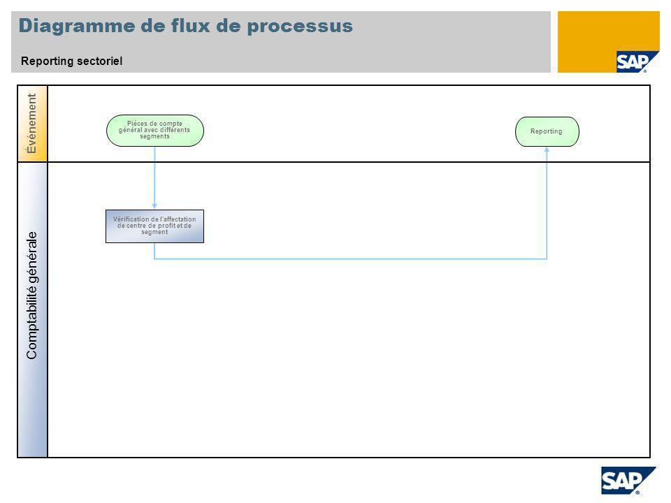 Diagramme de flux de processus Reporting sectoriel Événement Pièces de compte général avec différents segments Comptabilité générale Vérification de l affectation de centre de profit et de segment Reporting