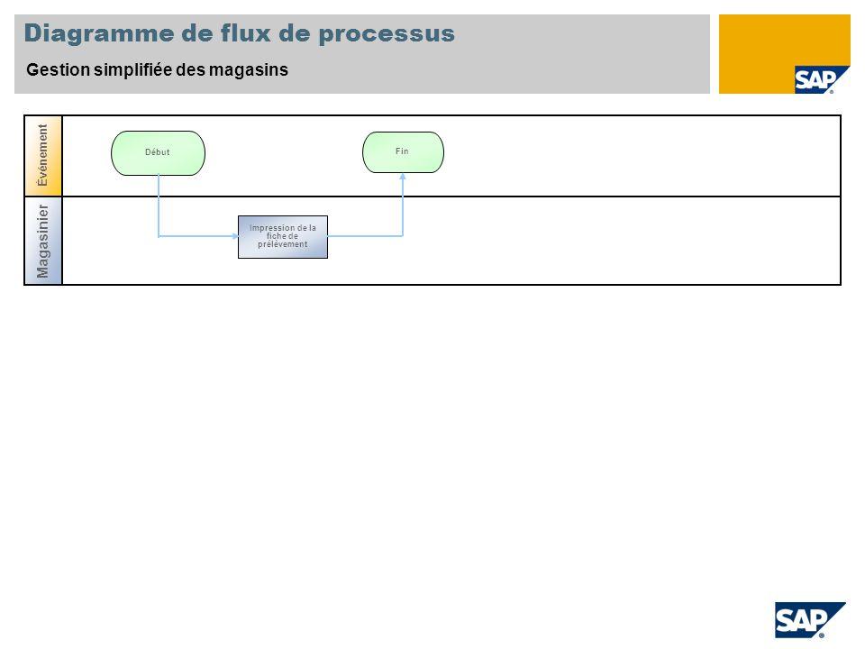 Diagramme de flux de processus Gestion simplifiée des magasins Magasinier Événement Fin Début Impression de la fiche de prélèvement