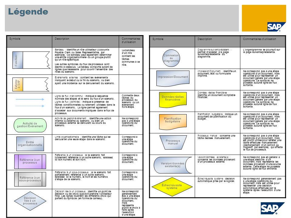 Légende SymboleDescriptionCommentaires dutilisation Diagramme suivant/précédent : permet daccéder à la page suivante/précédente du diagramme.