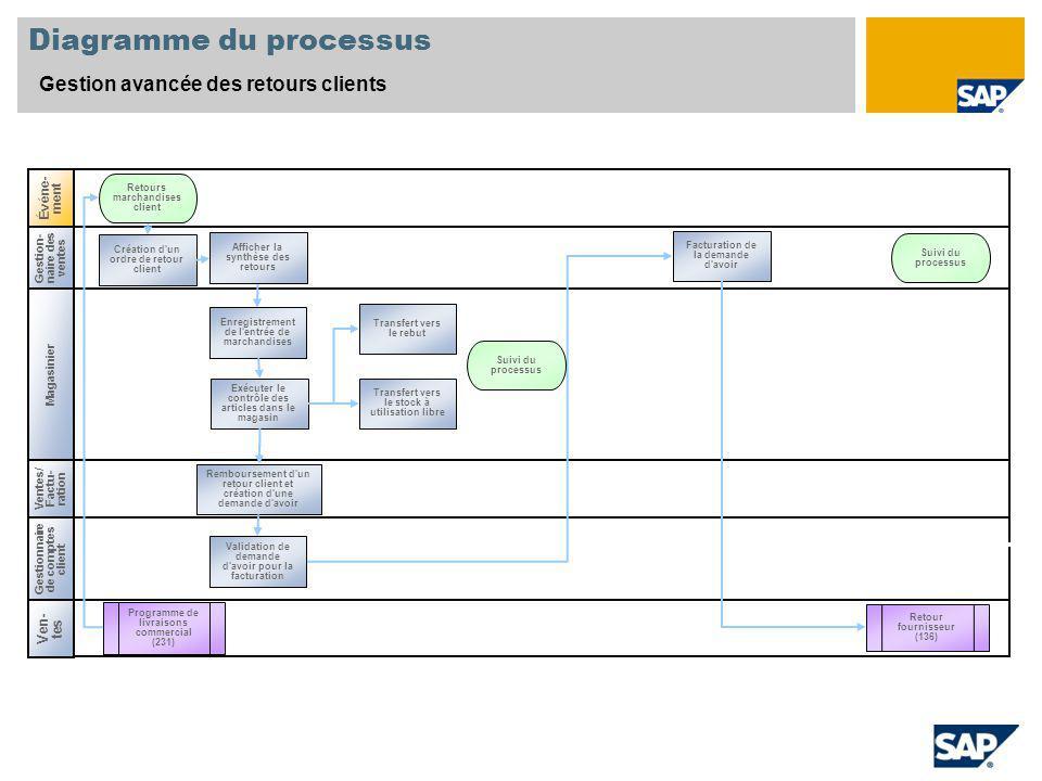 Diagramme du processus Gestion avancée des retours clients Événe- ment Magasinier Gestion- naire des ventes Ven- tes Ventes/ Factu- ration Gestionnair
