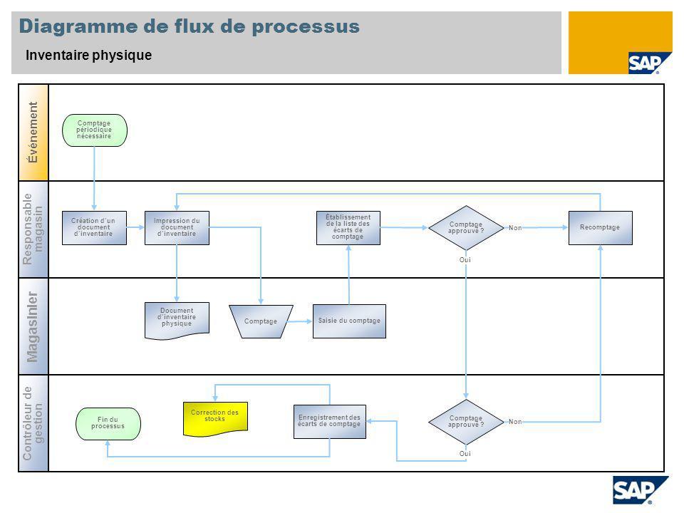 Diagramme de flux de processus Inventaire physique Responsable magasin Contrôleur de gestion Événement Magasinier Comptage approuvé .