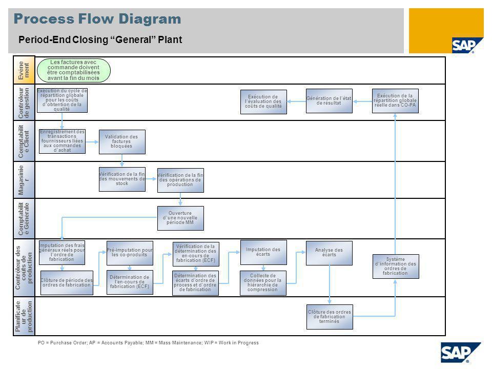 Process Flow Diagram Period-End Closing General Plant Contrôleur de gestion Comptabilit é Client Contrôleur des coûts de production Evéne ment Magasin