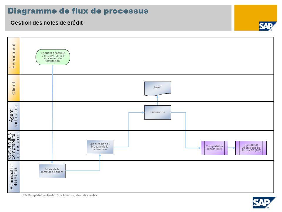 Diagramme de flux de processus Gestion des notes de crédit Responsable comptabilité fournisseurs Administrateur des ventes Client Événement Saisie de