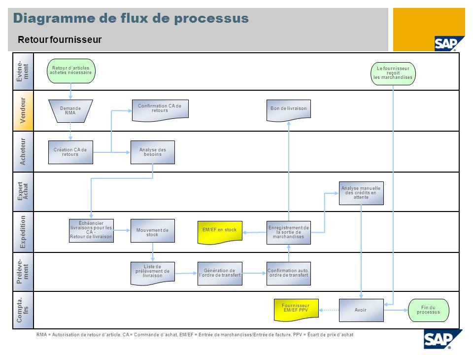 Diagramme de flux de processus Retour fournisseur Compta. frs Prélève- ment Expédition Retour darticles achetés nécessaire Confirmation CA de retours