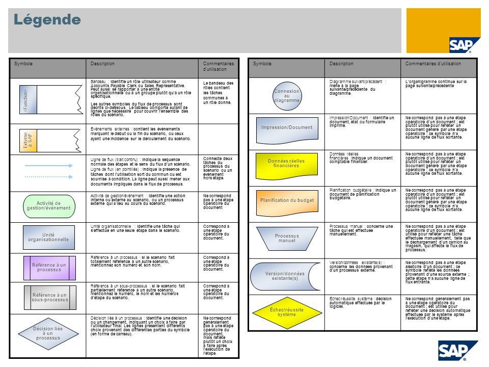 Légende SymboleDescriptionCommentaires d'utilisation Diagramme suivant/précédent : mène à la page suivante/précédente du diagramme. L'organigramme con
