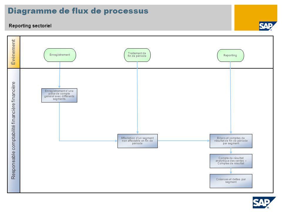 Diagramme de flux de processus Reporting sectoriel Événement Enregistrement Traitement de fin de période Responsable comptabilité financière financièr
