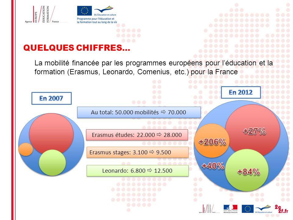 QUELQUES CHIFFRES… La mobilité financée par les programmes européens pour léducation et la formation (Erasmus, Leonardo, Comenius, etc.) pour la France: qui sont- ils.