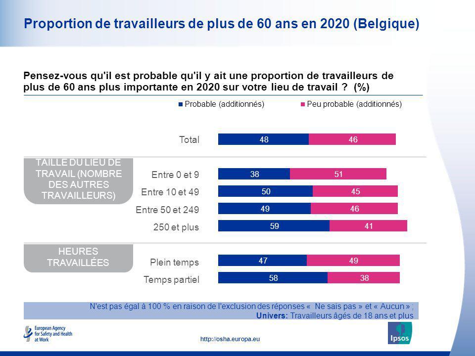 11 http://osha.europa.eu Proportion de travailleurs de plus de 60 ans en 2020 (Belgique) Pensez-vous qu'il est probable qu'il y ait une proportion de