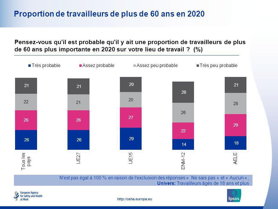 13 http://osha.europa.eu Proportion de travailleurs de plus de 60 ans en 2020 Pensez-vous qu'il est probable qu'il y ait une proportion de travailleur