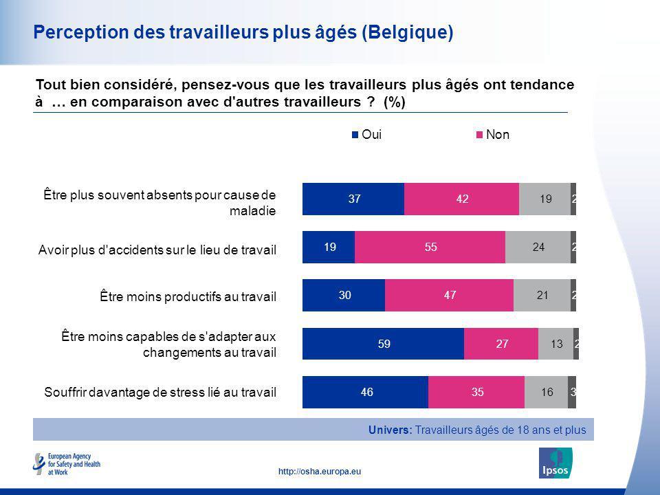 15 http://osha.europa.eu Perception des travailleurs plus âgés (Belgique) Être plus souvent absents pour cause de maladie Avoir plus d'accidents sur l