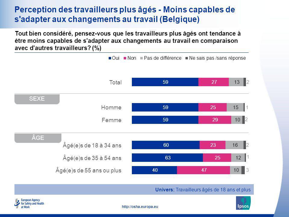 16 http://osha.europa.eu Total Homme Femme Âgé(e)s de 18 à 34 ans Âgé(e)s de 35 à 54 ans Âgé(e)s de 55 ans ou plus Perception des travailleurs plus âg