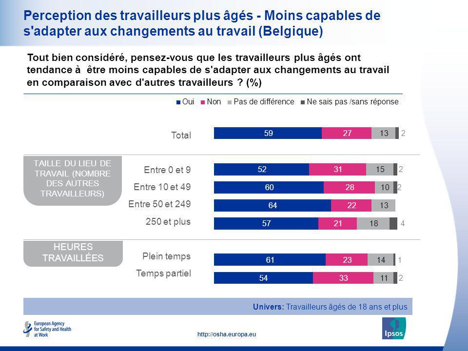 17 http://osha.europa.eu Perception des travailleurs plus âgés - Moins capables de s'adapter aux changements au travail (Belgique) Tout bien considéré