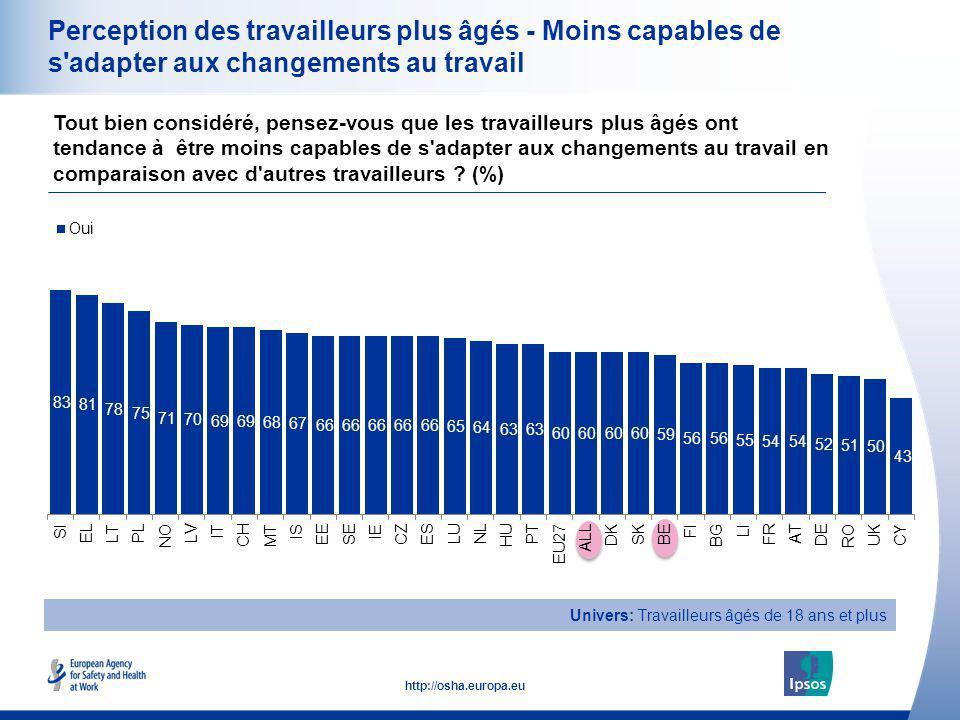 18 http://osha.europa.eu Perception des travailleurs plus âgés - Moins capables de s'adapter aux changements au travail Tout bien considéré, pensez-vo