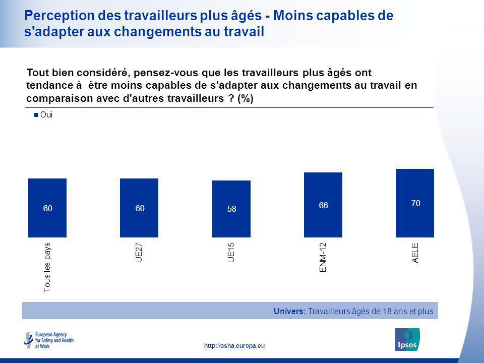 19 http://osha.europa.eu Perception des travailleurs plus âgés - Moins capables de s'adapter aux changements au travail Tout bien considéré, pensez-vo