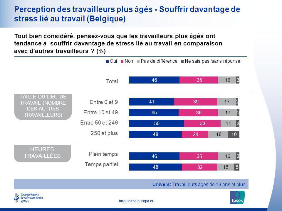 21 http://osha.europa.eu Perception des travailleurs plus âgés - Souffrir davantage de stress lié au travail (Belgique) Tout bien considéré, pensez-vo
