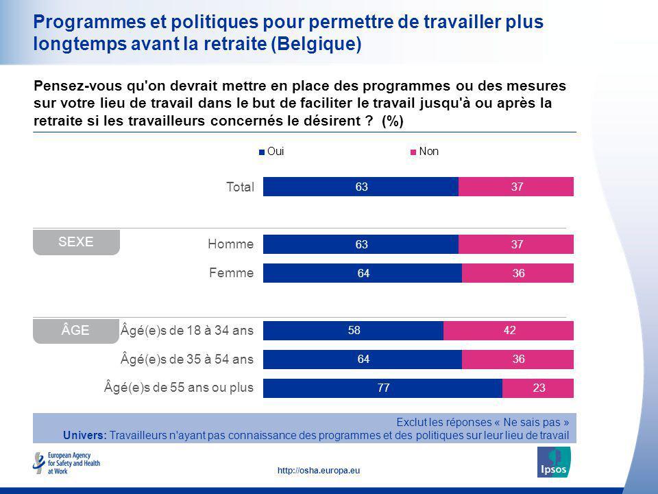 28 http://osha.europa.eu Total Homme Femme Âgé(e)s de 18 à 34 ans Âgé(e)s de 35 à 54 ans Âgé(e)s de 55 ans ou plus Programmes et politiques pour perme