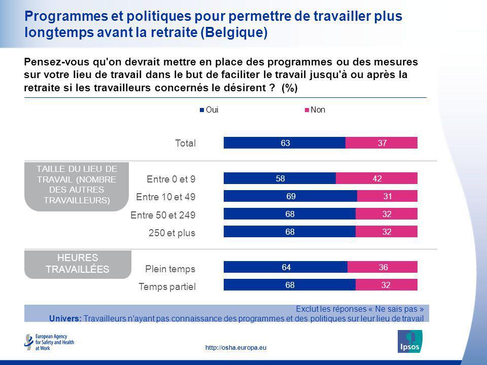 29 http://osha.europa.eu Programmes et politiques pour permettre de travailler plus longtemps avant la retraite (Belgique) Pensez-vous qu'on devrait m