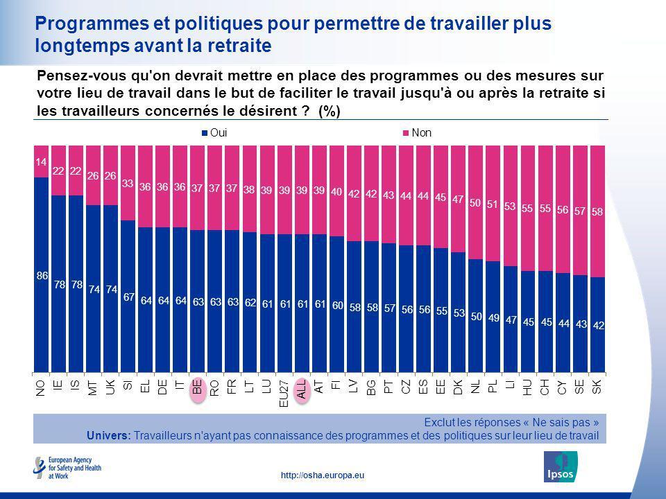 30 http://osha.europa.eu Programmes et politiques pour permettre de travailler plus longtemps avant la retraite Pensez-vous qu'on devrait mettre en pl