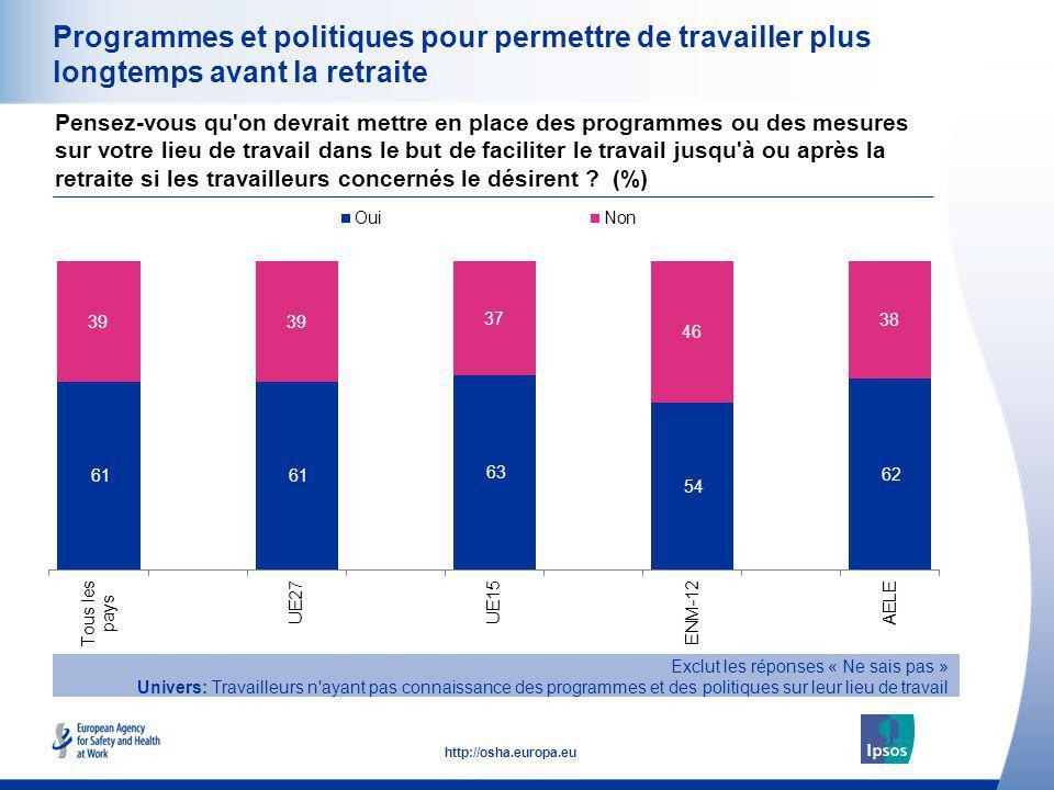 31 http://osha.europa.eu Programmes et politiques pour permettre de travailler plus longtemps avant la retraite Pensez-vous qu'on devrait mettre en pl