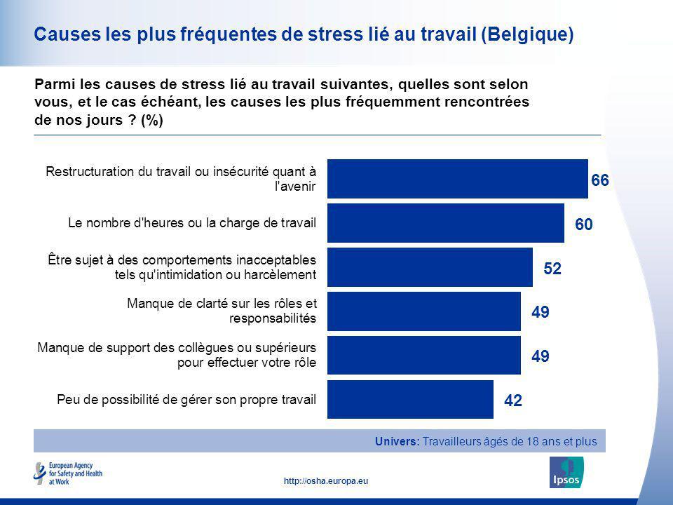 33 http://osha.europa.eu Causes les plus fréquentes de stress lié au travail (Belgique) Parmi les causes de stress lié au travail suivantes, quelles s