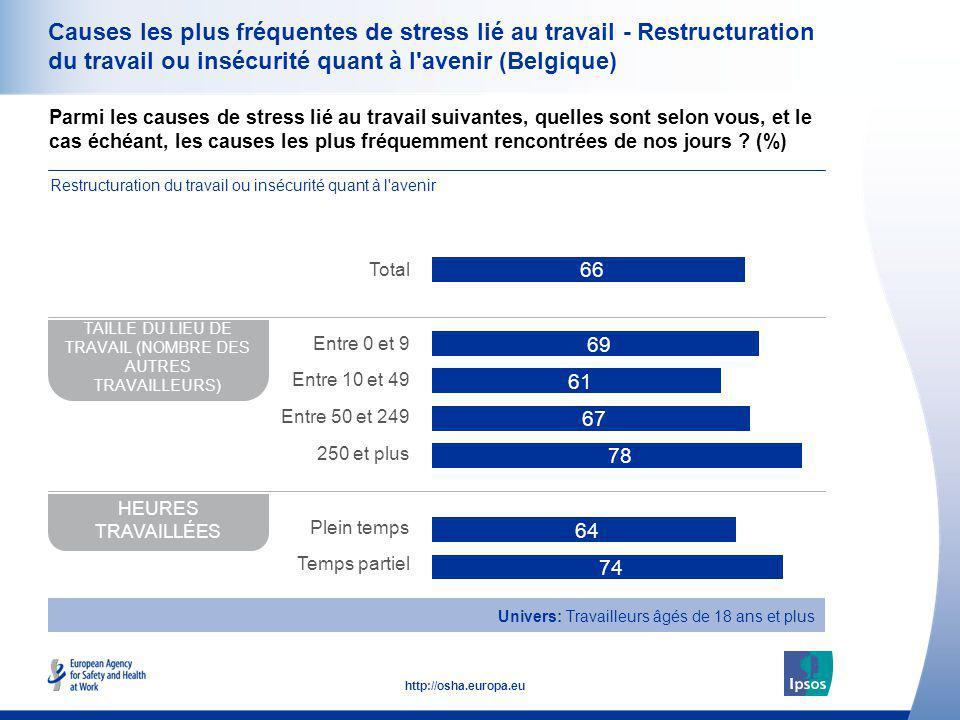 35 http://osha.europa.eu Causes les plus fréquentes de stress lié au travail - Restructuration du travail ou insécurité quant à l'avenir (Belgique) Pa