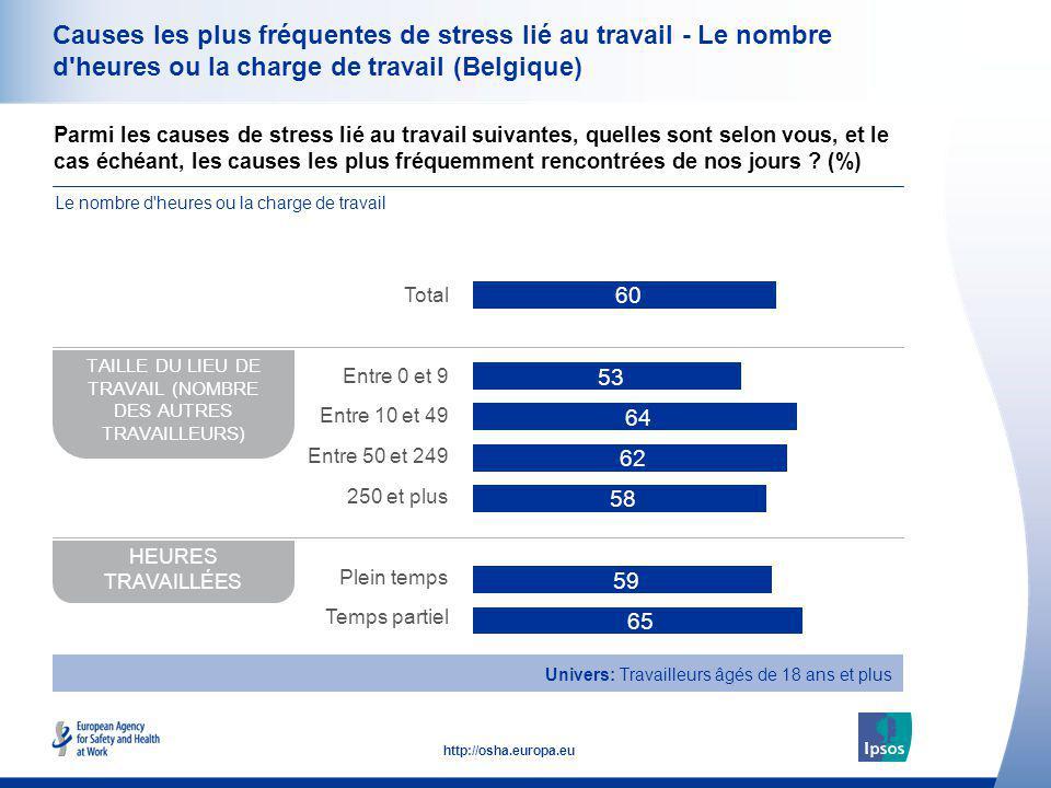 37 http://osha.europa.eu Causes les plus fréquentes de stress lié au travail - Le nombre d'heures ou la charge de travail (Belgique) Parmi les causes