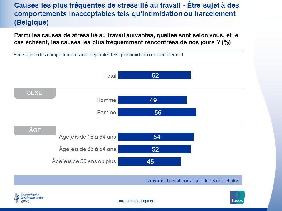 38 http://osha.europa.eu Parmi les causes de stress lié au travail suivantes, quelles sont selon vous, et le cas échéant, les causes les plus fréquemm
