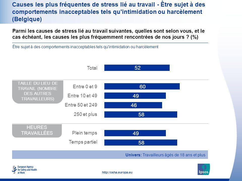 39 http://osha.europa.eu Causes les plus fréquentes de stress lié au travail - Être sujet à des comportements inacceptables tels qu'intimidation ou ha