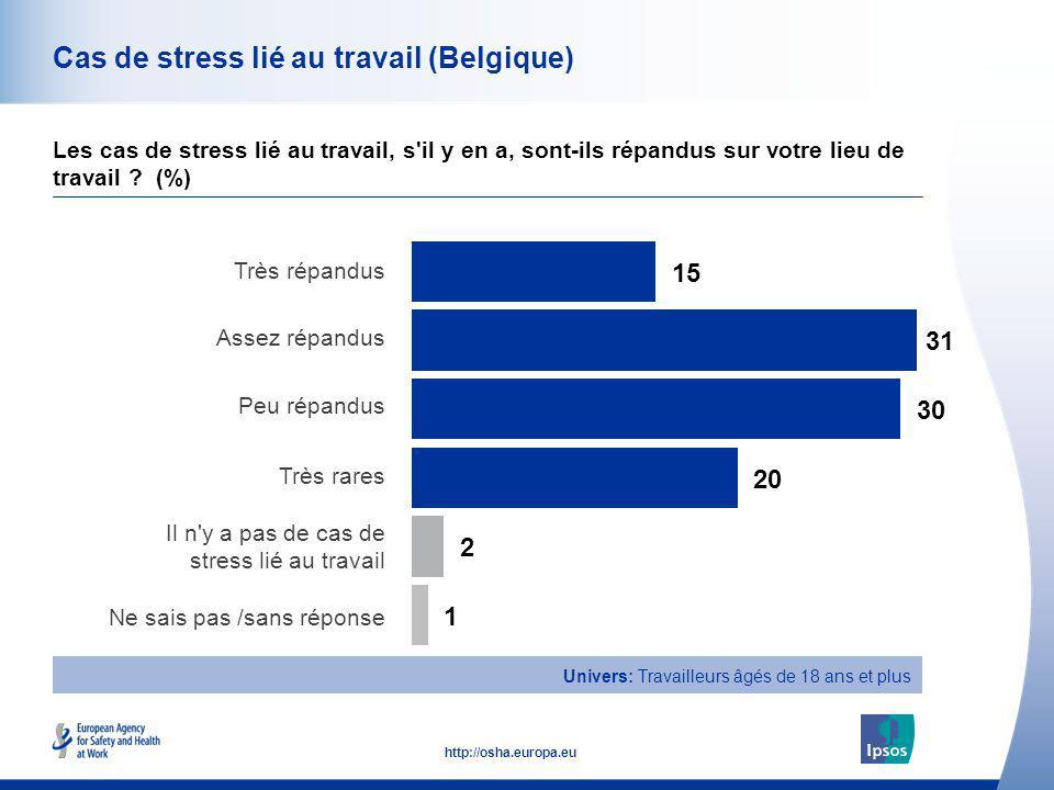 41 http://osha.europa.eu Cas de stress lié au travail (Belgique) Les cas de stress lié au travail, s'il y en a, sont-ils répandus sur votre lieu de tr