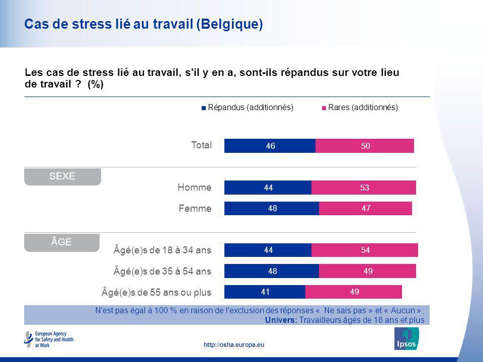 42 http://osha.europa.eu Total Homme Femme Âgé(e)s de 18 à 34 ans Âgé(e)s de 35 à 54 ans Âgé(e)s de 55 ans ou plus Cas de stress lié au travail (Belgi