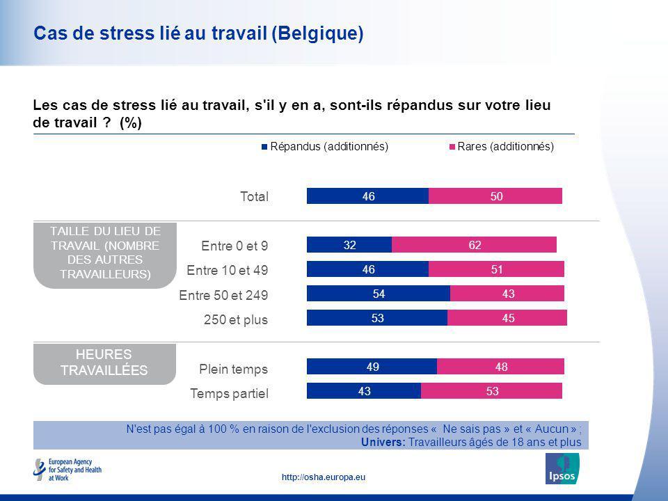 43 http://osha.europa.eu Cas de stress lié au travail (Belgique) Les cas de stress lié au travail, s'il y en a, sont-ils répandus sur votre lieu de tr