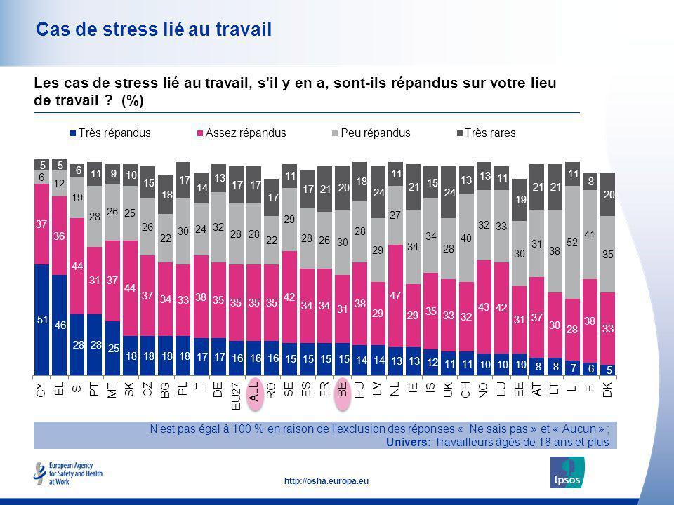 44 http://osha.europa.eu Cas de stress lié au travail N'est pas égal à 100 % en raison de l'exclusion des réponses « Ne sais pas » et « Aucun » ; Univ