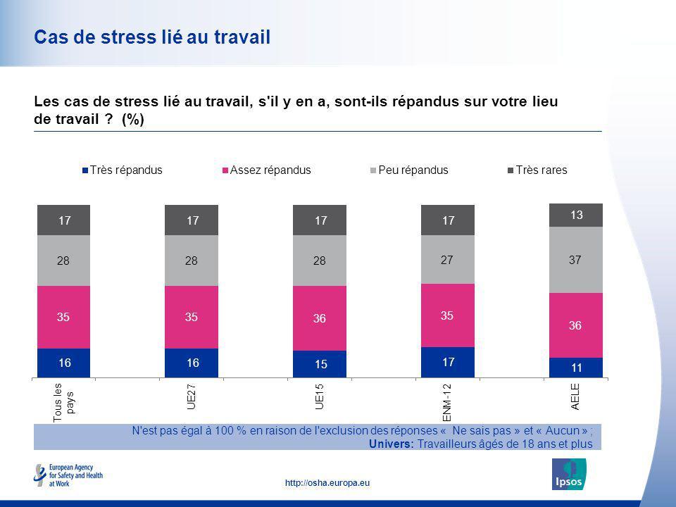 45 http://osha.europa.eu Cas de stress lié au travail Les cas de stress lié au travail, s'il y en a, sont-ils répandus sur votre lieu de travail ? (%)