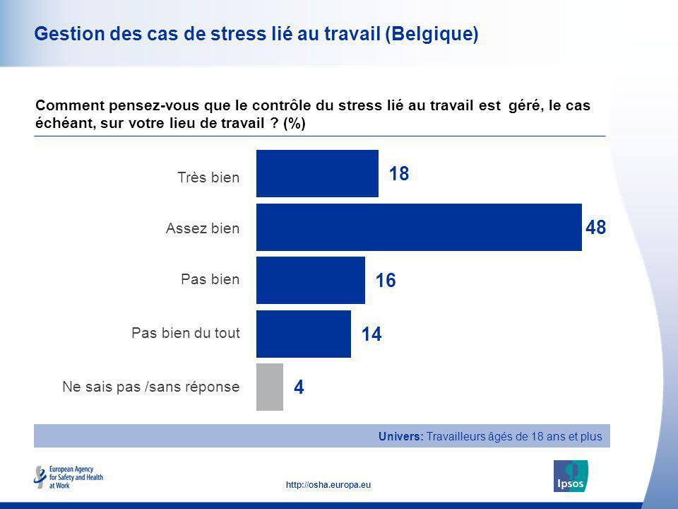 47 http://osha.europa.eu Univers: Travailleurs âgés de 18 ans et plus Gestion des cas de stress lié au travail (Belgique) Très bien Assez bien Pas bie