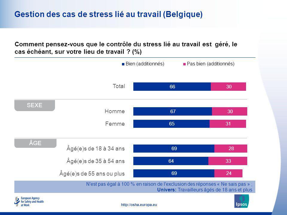 48 http://osha.europa.eu Total Homme Femme Âgé(e)s de 18 à 34 ans Âgé(e)s de 35 à 54 ans Âgé(e)s de 55 ans ou plus Gestion des cas de stress lié au tr