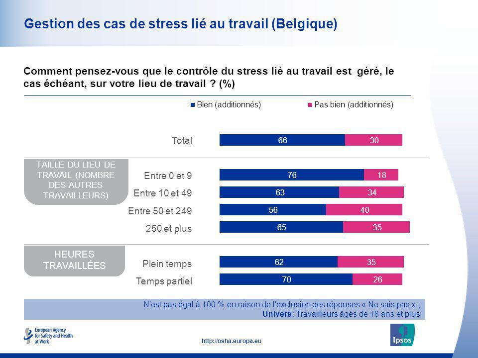 49 http://osha.europa.eu Gestion des cas de stress lié au travail (Belgique) Comment pensez-vous que le contrôle du stress lié au travail est géré, le