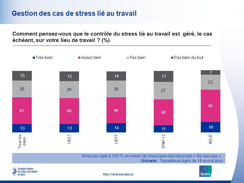51 http://osha.europa.eu Gestion des cas de stress lié au travail Comment pensez-vous que le contrôle du stress lié au travail est géré, le cas échéan