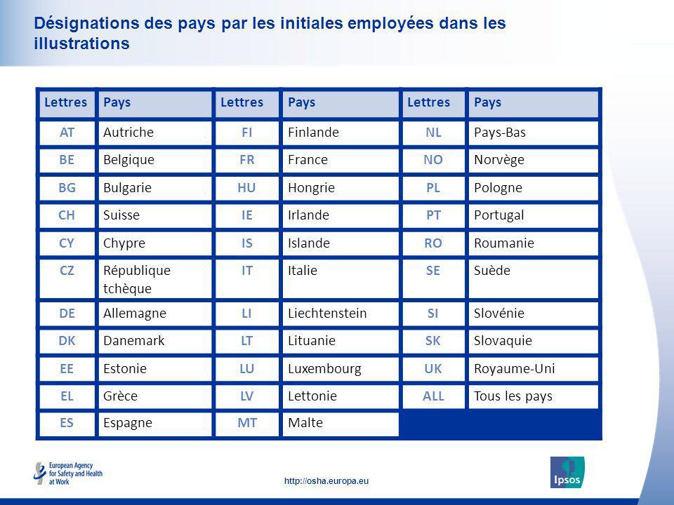 6 http://osha.europa.eu Click to add text here Désignations des pays par les initiales employées dans les illustrations LettresPaysLettresPaysLettresP