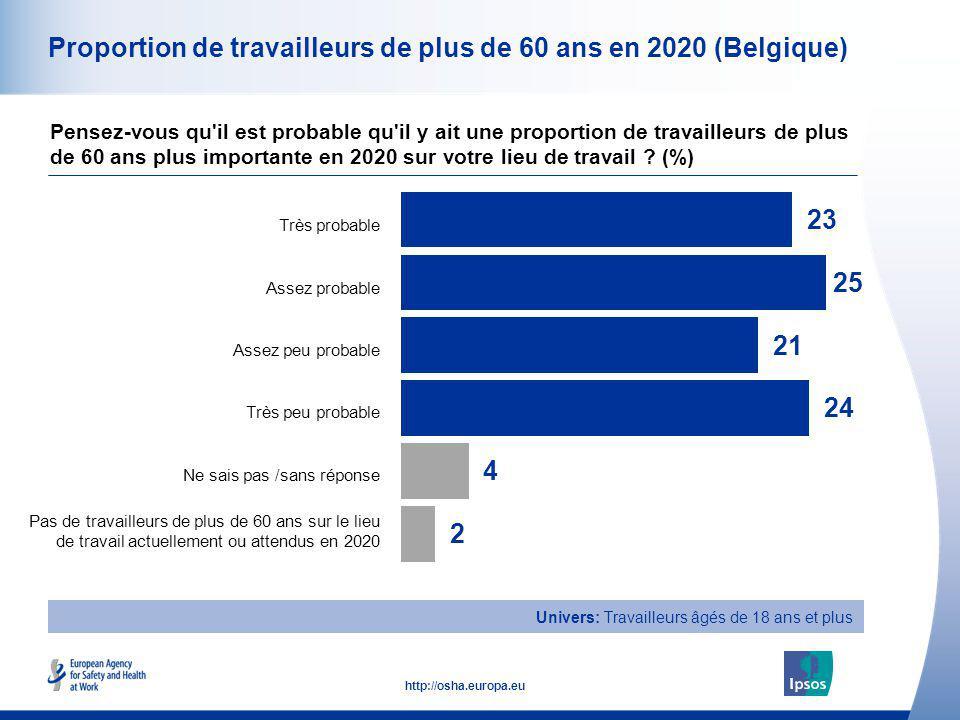 9 http://osha.europa.eu Univers: Travailleurs âgés de 18 ans et plus Proportion de travailleurs de plus de 60 ans en 2020 (Belgique) Pensez-vous qu'il