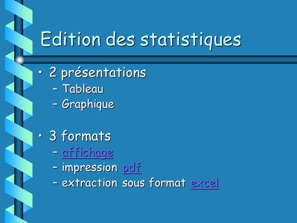 Edition des statistiques 2 présentations2 présentations –Tableau –Graphique 3 formats3 formats –affichage affichage –impression pdf pdf –extraction sous format excel excel