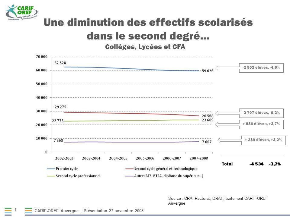 CARIF-OREF Auvergne _ Présentation 27 novembre 2008 1 Une diminution des effectifs scolarisés dans le second degré… Collèges, Lycées et CFA Source : CRA, Rectorat, DRAF, traitement CARIF-OREF Auvergne Total-4 534-3,7% -2 902 élèves, -4,6% -2 707 élèves, -9,2% + 836 élèves, +3,7% + 239 élèves, +3,2%