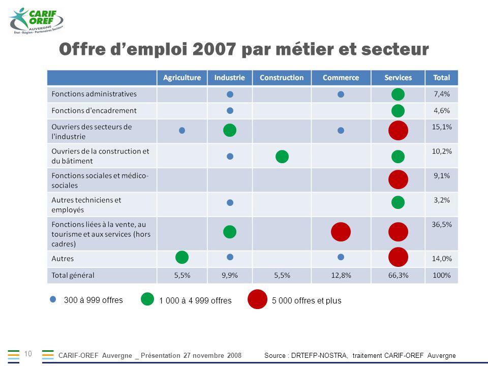CARIF-OREF Auvergne _ Présentation 27 novembre 2008 10 300 à 999 offres 1 000 à 4 999 offres 5 000 offres et plus Offre demploi 2007 par métier et sec