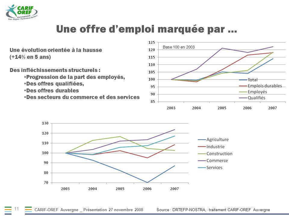 CARIF-OREF Auvergne _ Présentation 27 novembre 2008 11 Une évolution orientée à la hausse (+14% en 5 ans) Des infléchissements structurels : Progressi