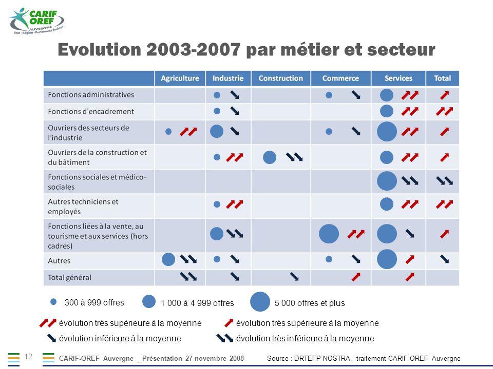 CARIF-OREF Auvergne _ Présentation 27 novembre 2008 12 300 à 999 offres 1 000 à 4 999 offres 5 000 offres et plus Evolution 2003-2007 par métier et se