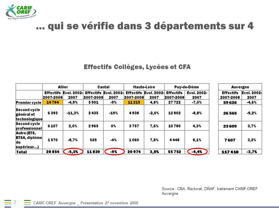 CARIF-OREF Auvergne _ Présentation 27 novembre 2008 2 Effectifs Collèges, Lycées et CFA Source : CRA, Rectorat, DRAF, traitement CARIF-OREF Auvergne … qui se vérifie dans 3 départements sur 4